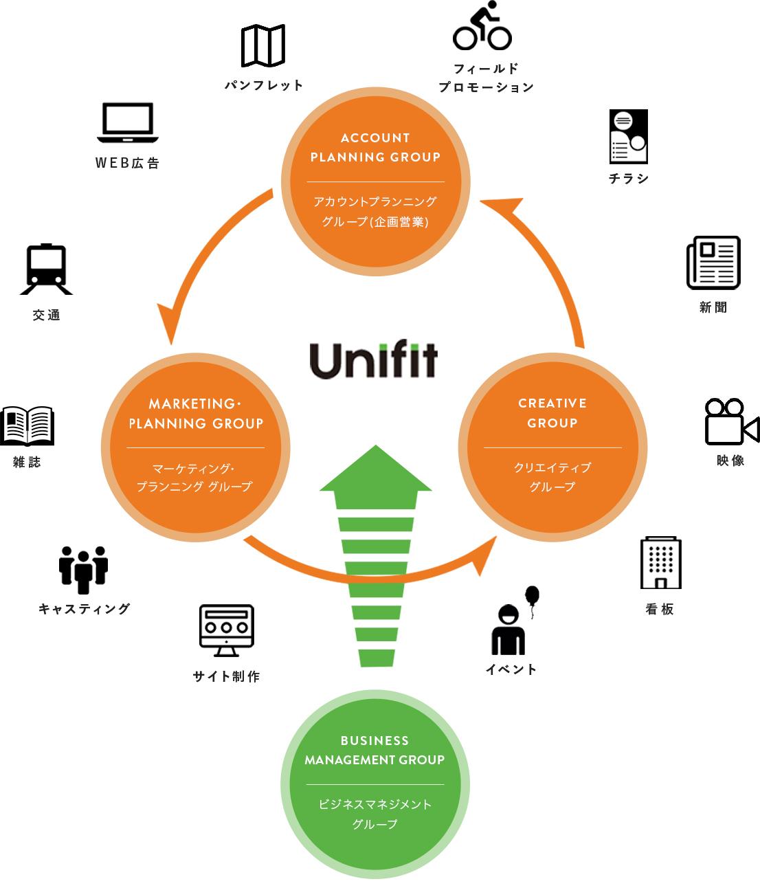 組織概念図